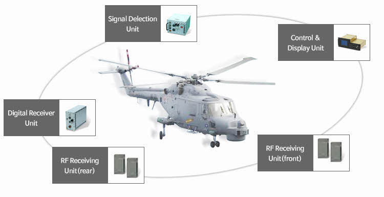 Images of Lynx and Electronic Support Measure for Lynx