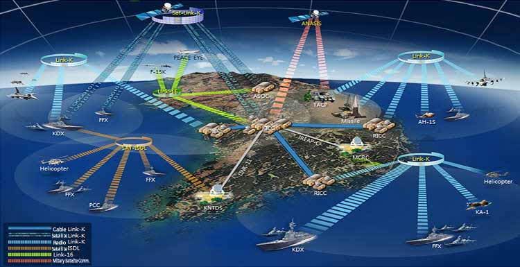 Tactical Communication Navigation Gt Comman Control